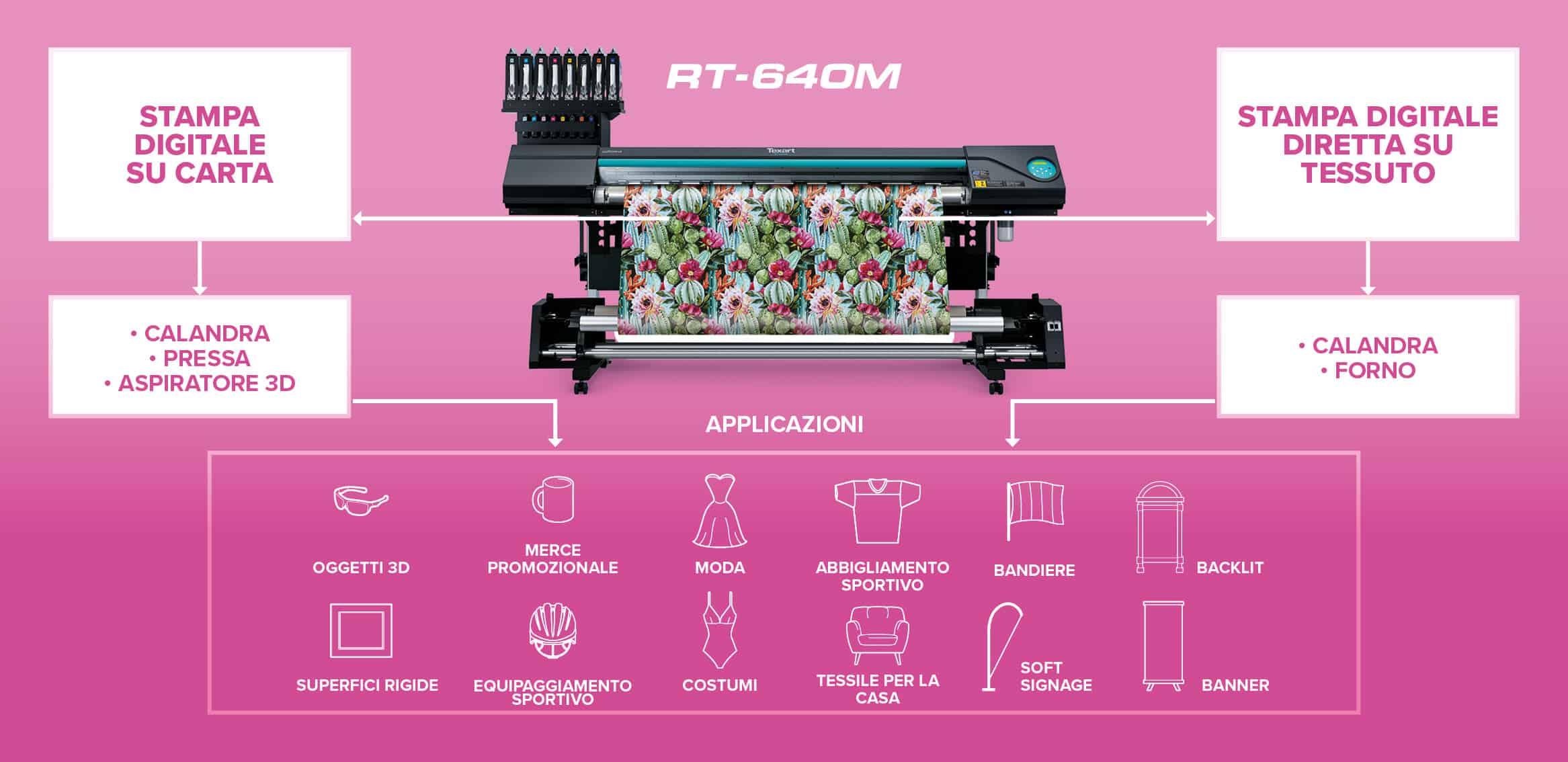 I vantaggi della Roland Rt-640M stampa su transfer e stampa su tessuto in poliestre
