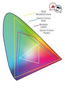 Modello Colore RGB+Spazio Colore RGB + Modello colore CMYK+ spazio colore Plotter