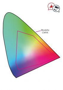 Modello colore CMYK esempio