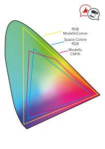 Modello colore RGB+spazio colore RGB + Modello colore CMYK