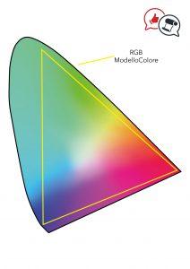 Modello colore RGB -esempio