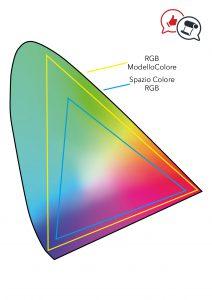 Esempio di modello colore RGB e spazio colore rgb